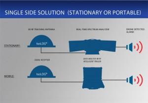 aaronia Single-Side-Solution