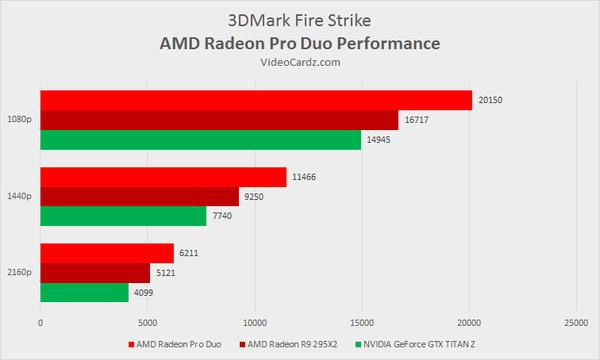 Radeon-Pro-Duo-3DMark-Strike_w_600
