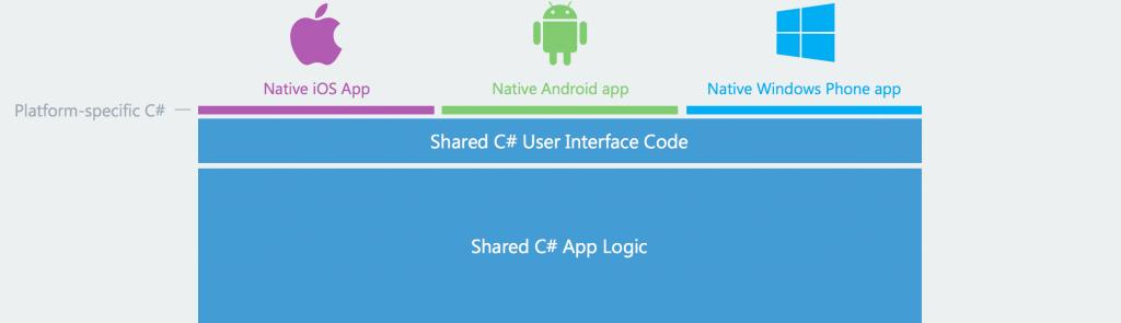 code-sharing2x