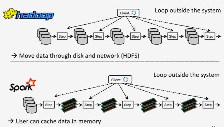 Le magazine des Créateurs de Mondes Hadoop et Spark de la fondation Apache: Du Big Data Distribué au Machine Learning hadoopspark Ambari | Apache | apprentissage automatique